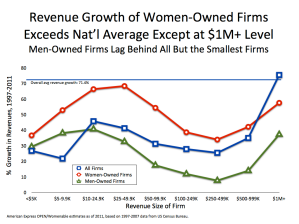 Revenue Growth of WOBs by Firm Size