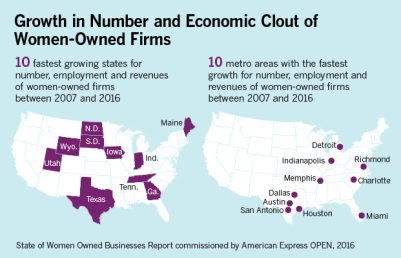 Top States and Cities for Growth in Women-Owned Firms