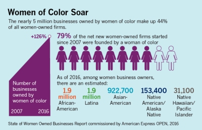 Women of Color Soar